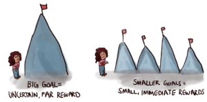 Making-your-big-goals-small